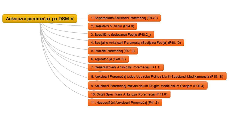 Anksiozni poremecaji po DSM-V